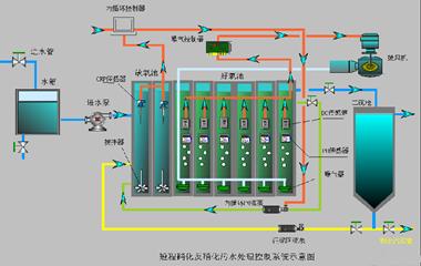 污水處理廠自動控制系統3_副本.png